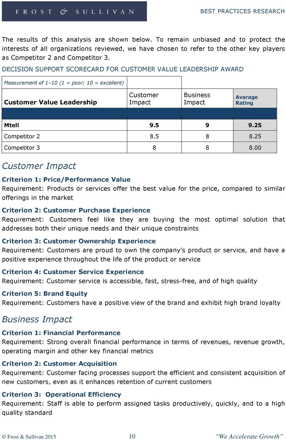 DECISION SUPPORT SCORECARD FOR CUSTOMER VALUE LEADERSHIP AWARD Measurement of 1 10 (1 = poor; 10 = excellent) Customer Value Leadership Customer Impact Business Impact Average Rating Mtell 9.5 9 9.