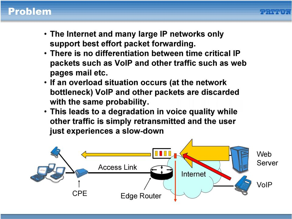 If an overload situation occurs (at the network bottleneck) VoIP and other packets are discarded with the same probability.