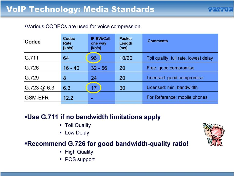 729 8 24 20 Licensed: good compromise G.723 @ 6.3 6.3 17 30 Licensed: min. bandwidth GSM-EFR 12.