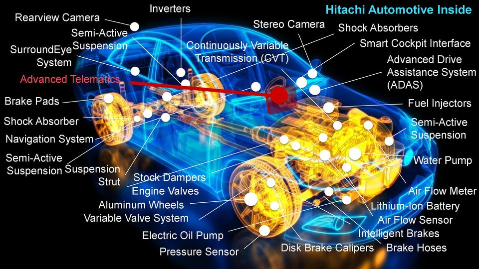 Sensor Stereo Camera Continuously Variable Transmission (CVT) Hitachi Automotive Inside Shock Absorbers Smart Cockpit Interface Advanced Drive Assistance