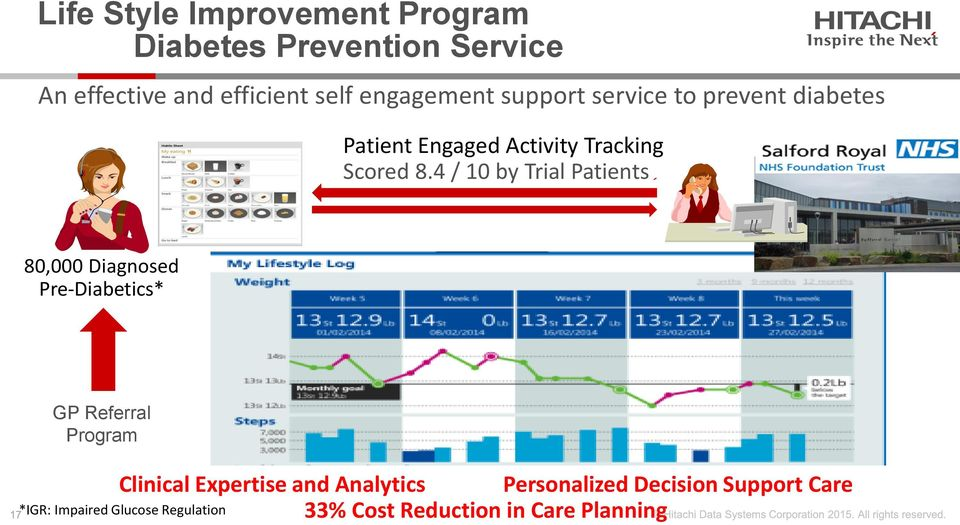 4 / 10 by Trial Patients 80,000 Diagnosed Pre-Diabetics* GP Referral Program Clinical Expertise