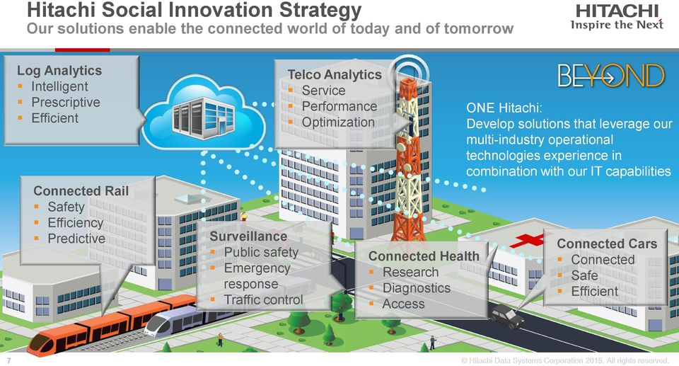 Telco Analytics Service Performance Optimization Connected Health Research Diagnostics Access ONE Hitachi: Develop solutions that