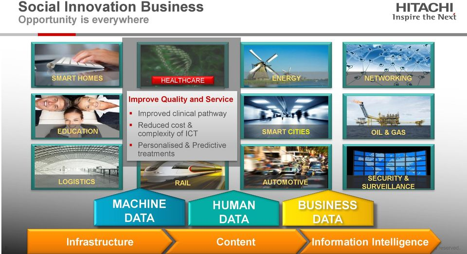 of ICT Personalised & Predictive treatments SMART CITIES OIL & GAS LOGISTICS RAIL AUTOMOTIVE