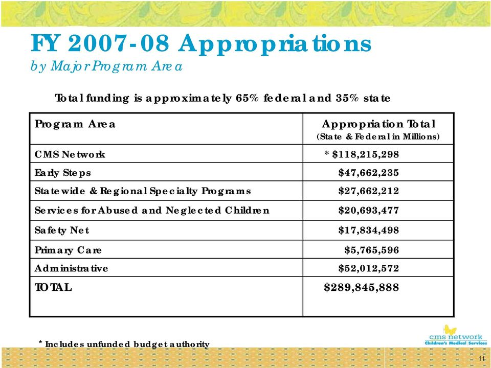 Statewide & Regional Specialty Programs $27,662,212 Services for Abused and Neglected Children $20,693,477 Safety