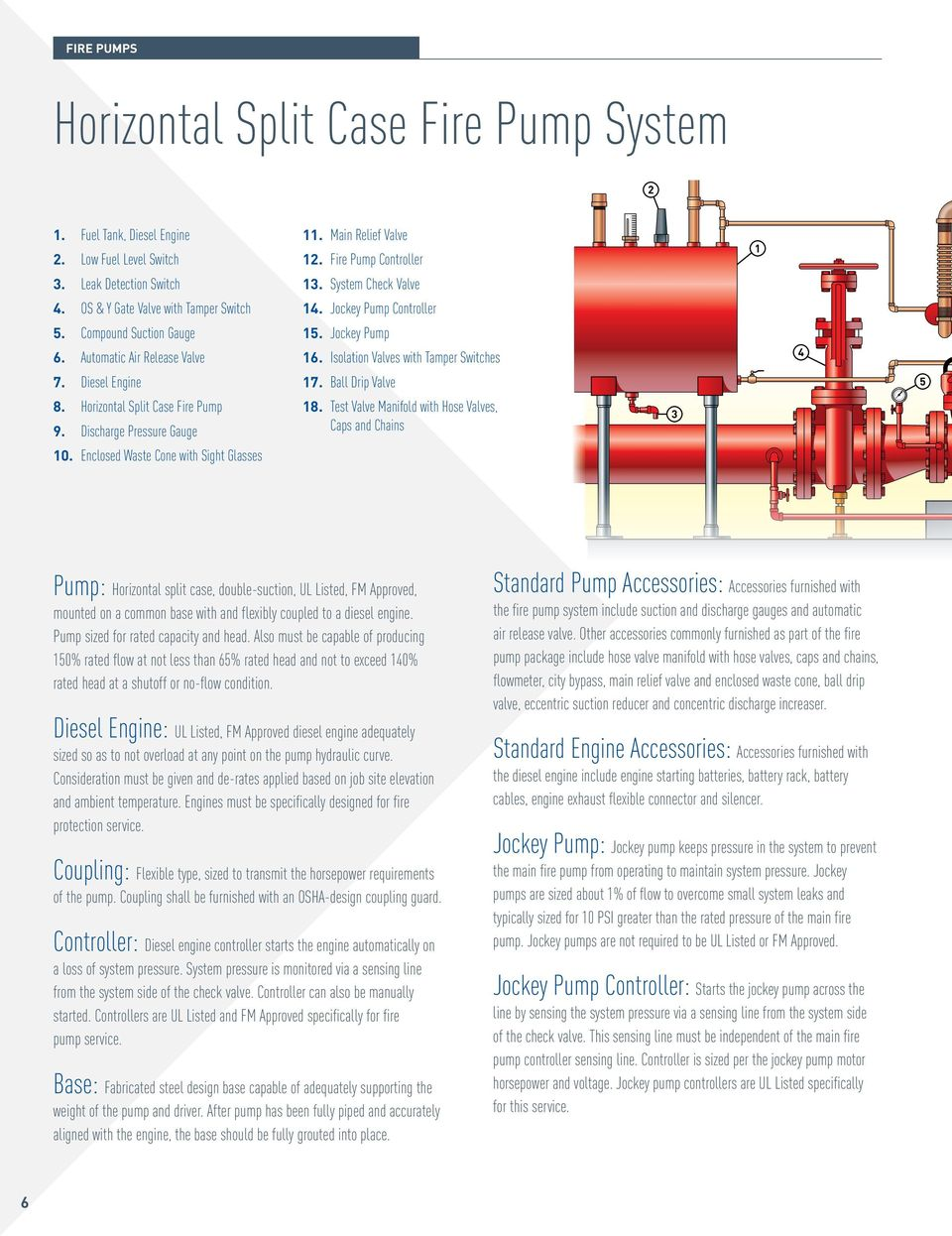 Fire Pump Controller 13. System Check Valve 14. Jockey Pump Controller 15. Jockey Pump 16. Isolation Valves with Tamper Switches 17. Ball Drip Valve 18.