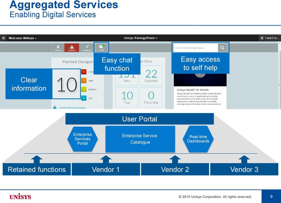 Portal Enterprise Service Catalogue Real-time Dashboards Retained