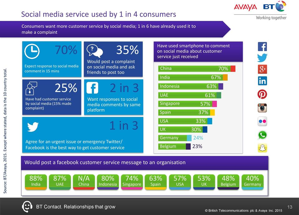 mins 25% Have had customer service by social media (15% made complaint) 1 in 3 Agree for an urgent issue or emergency Twitter/ Facebook is the best way to get customer service 35% Would post a