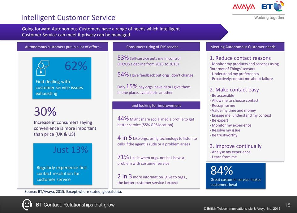 customer service Source: BT/Avaya, 2015. Except where stated, global data.