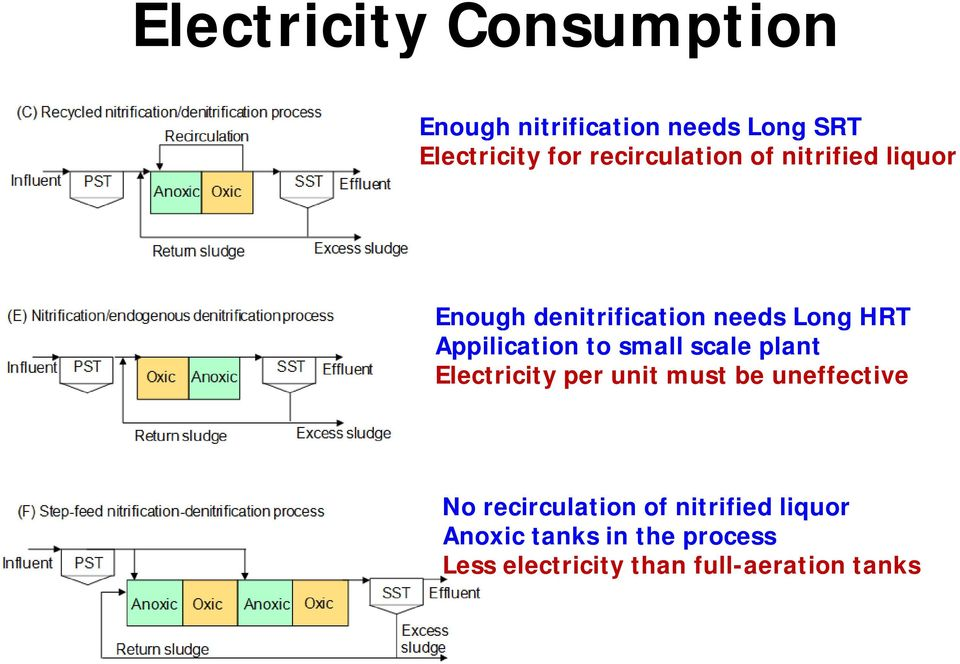 Electricity per unit must be uneffective No recirculation of nitrified liquor No