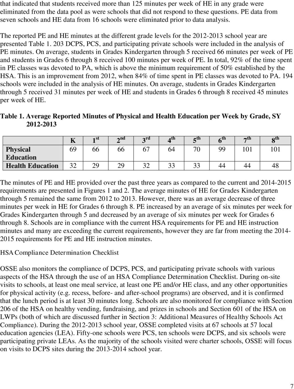 The reported PE and HE minutes at the different grade levels for the 2012-2013 school year are presented Table 1.