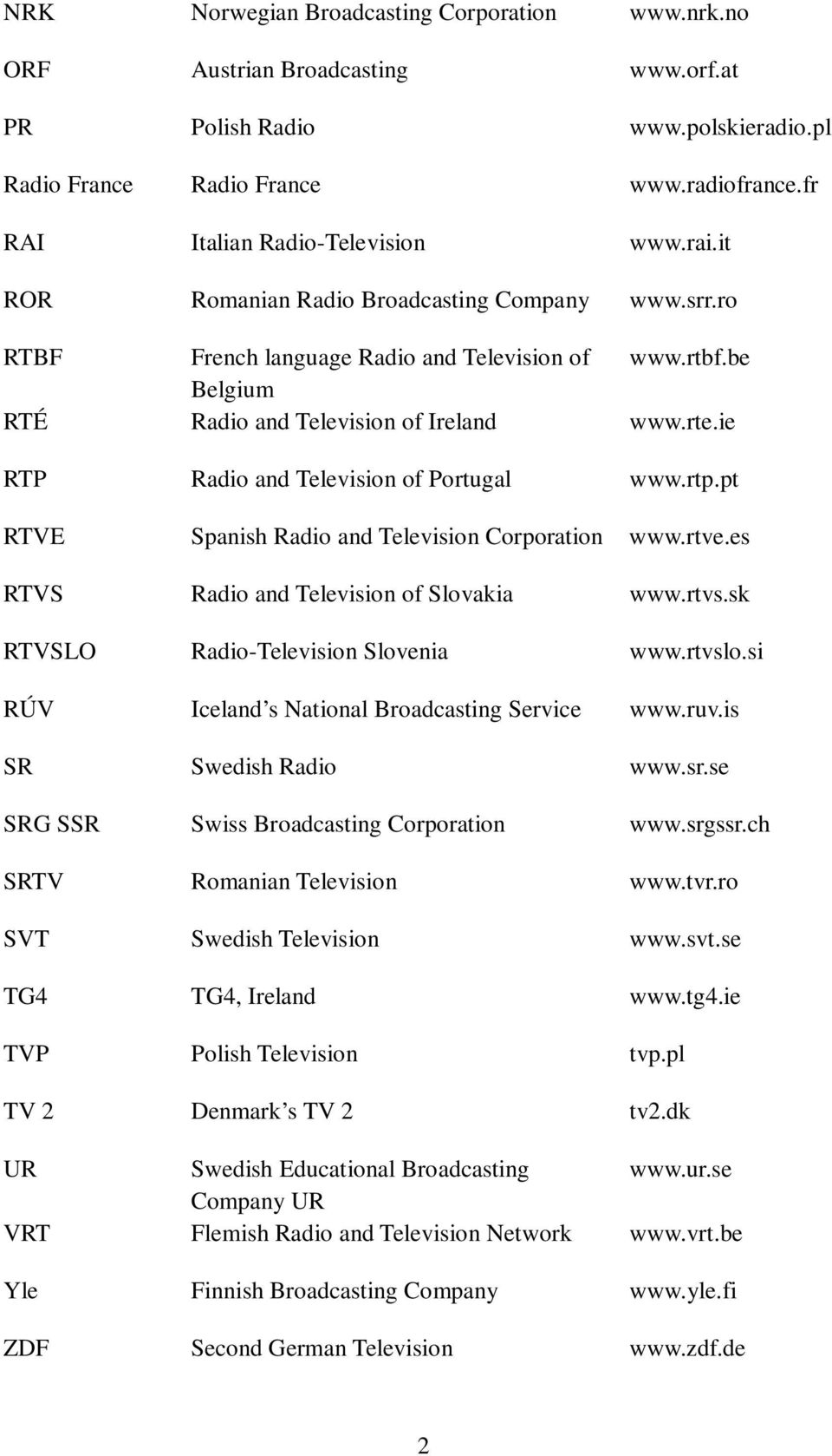 rte.ie RTP Radio and Television of Portugal www.rtp.pt RTVE Spanish Radio and Television Corporation www.rtve.es RTVS Radio and Television of Slovakia www.rtvs.sk RTVSLO Radio-Television Slovenia www.