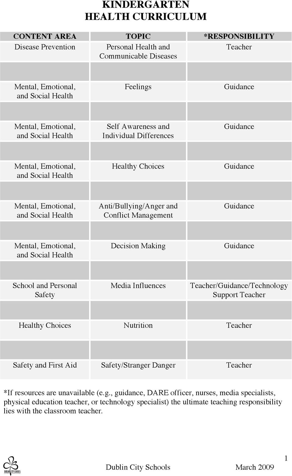 Support Teacher Healthy Choices Nutrition Teacher Safety and First Aid Safety/Strange