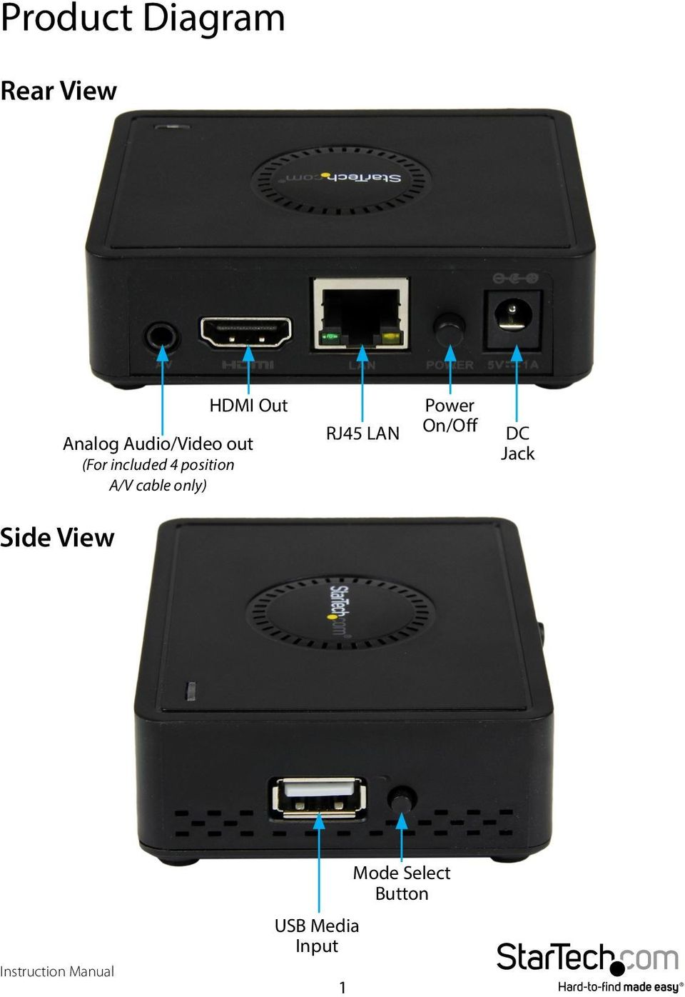 A/V cable only) RJ45 LAN Power On/Off DC
