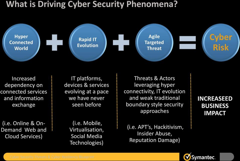 platforms, devices & services evolving at a pace we have never seen before Threats & Actors leveraging hyper connectivity, IT evolution and weak