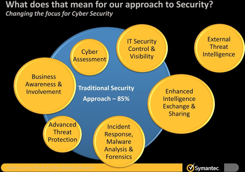 Intelligence Business Awareness & Involvement Advanced Threat Protection Traditional