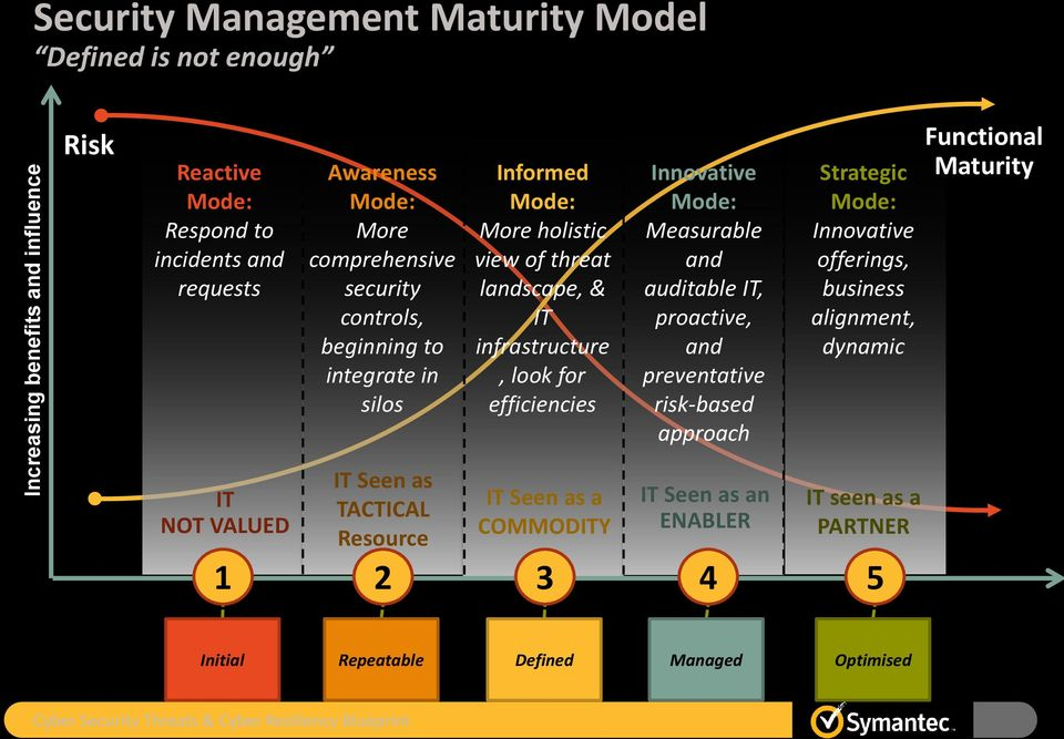 and auditable IT, proactive, and preventative risk-based approach Strategic Mode: Innovative offerings, business alignment, dynamic Functional Maturity IT NOT VALUED IT Seen as