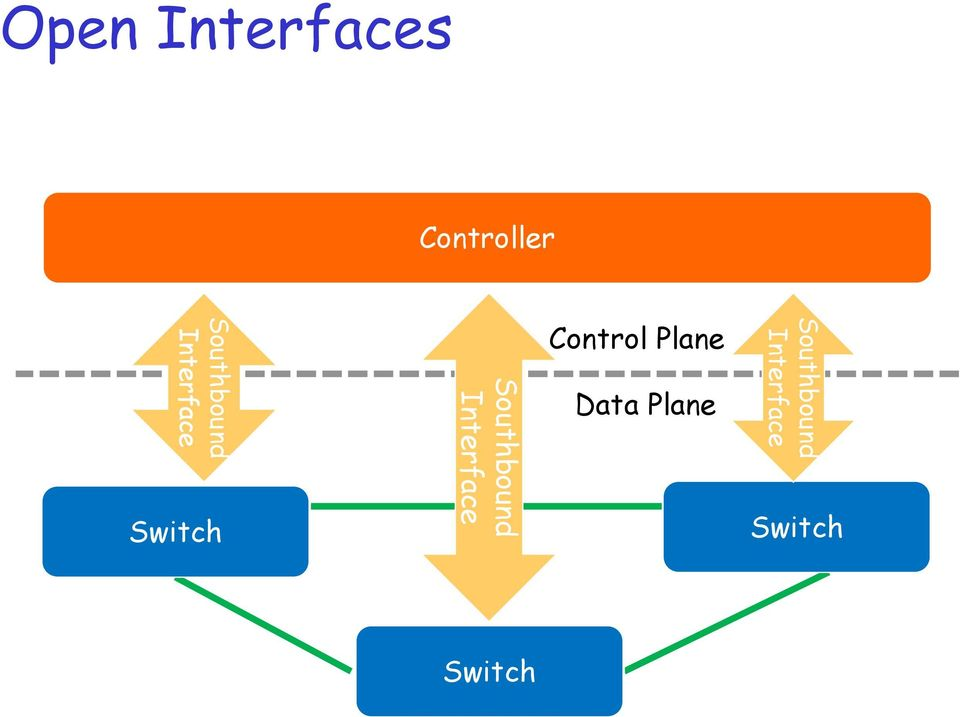 Southbound Interface Control