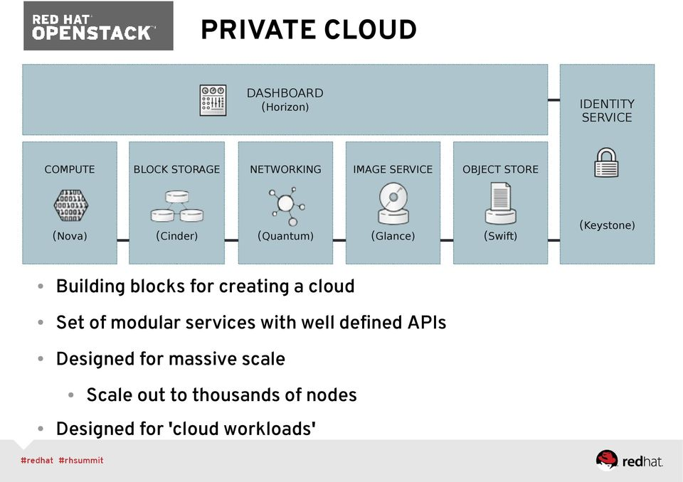 blocks for creating a cloud Set of modular services with well defined APIs Designed