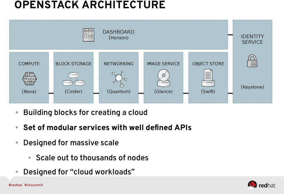 Building blocks for creating a cloud Set of modular services with well defined APIs