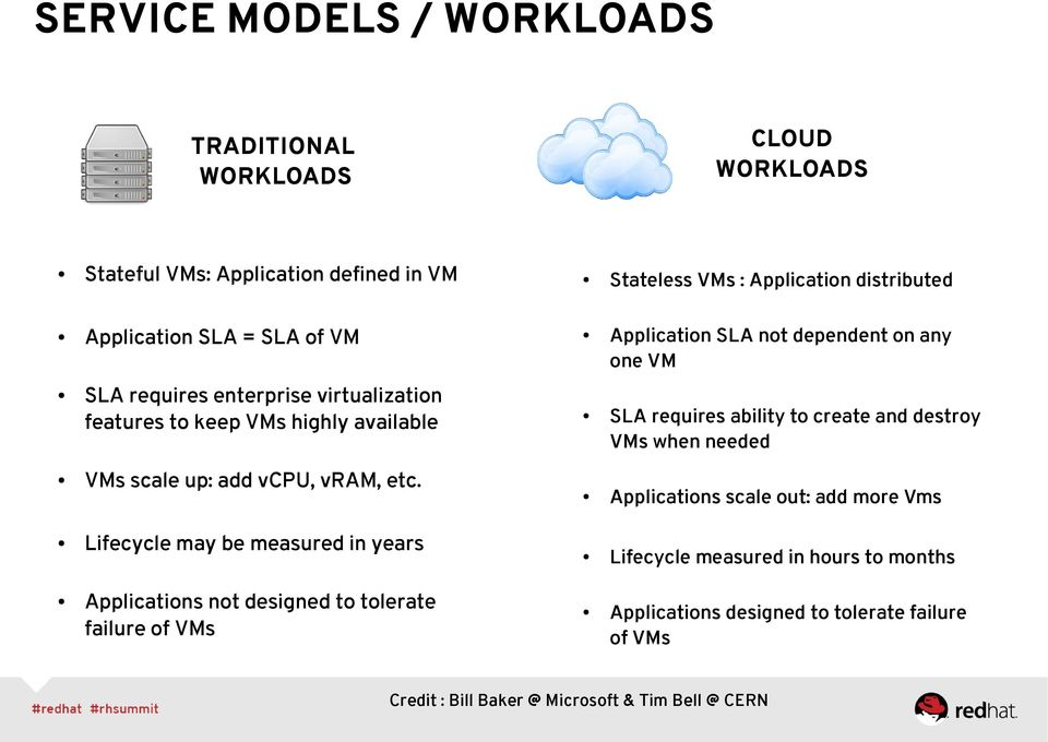 Lifecycle may be measured in years Applications not designed to tolerate failure of VMs Stateless VMs : Application distributed Application SLA not dependent on