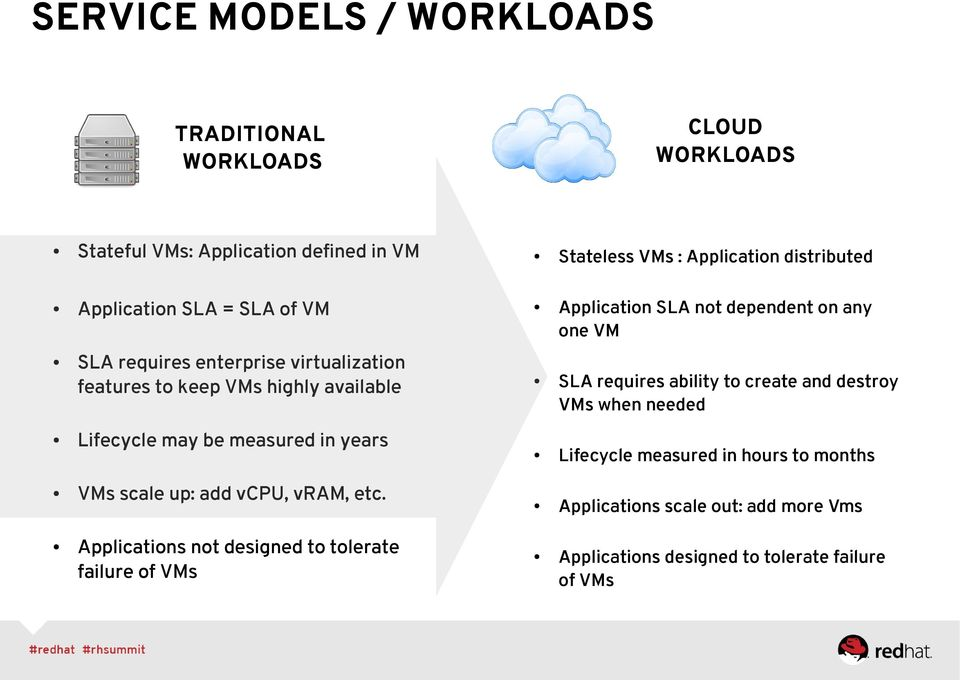 Applications not designed to tolerate failure of VMs Stateless VMs : Application distributed Application SLA not dependent on any one VM SLA requires