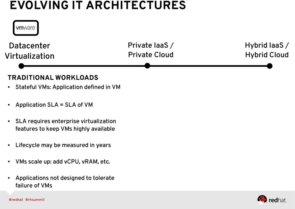 VMs highly available Lifecycle may be measured in years VMs scale up: add vcpu, vram, etc.