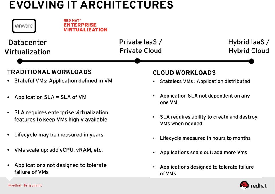 Application SLA not dependent on any one VM SLA requires ability to create and destroy VMs when needed Lifecycle may be measured in years Lifecycle measured in hours to