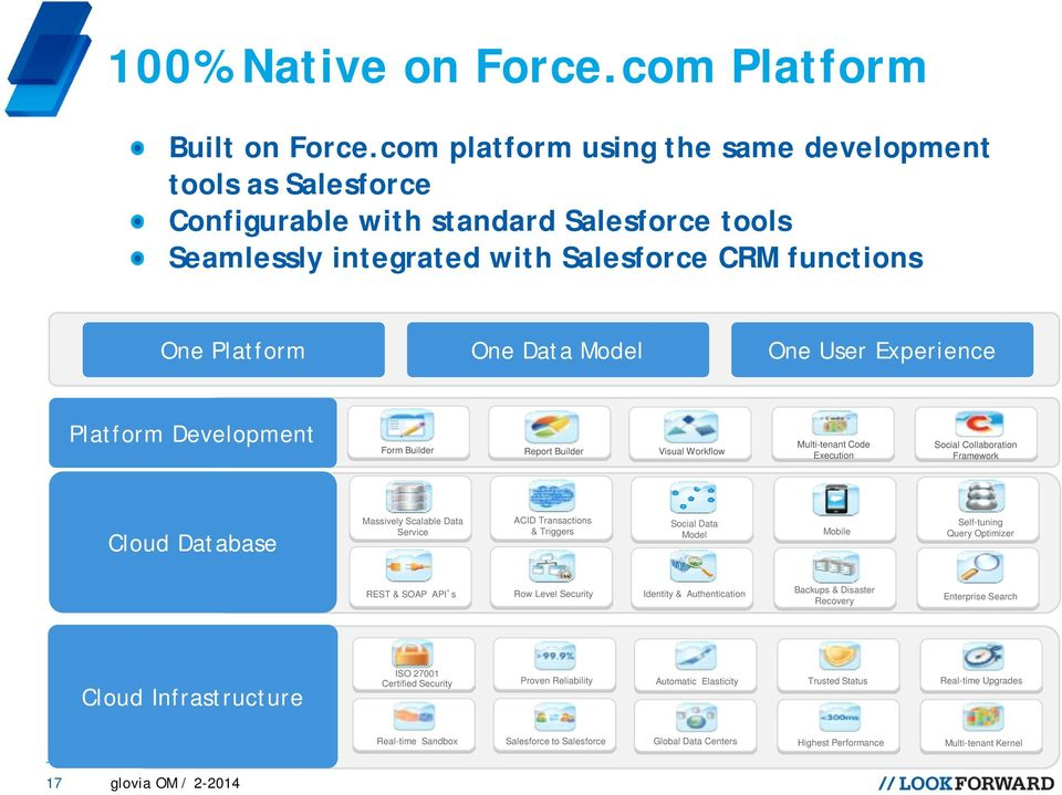 Experience Platform Development Form Builder Report Builder Visual Workflow Multi-tenant Code Execution Social Collaboration Framework Cloud Database Massively Scalable Data Service ACID Transactions