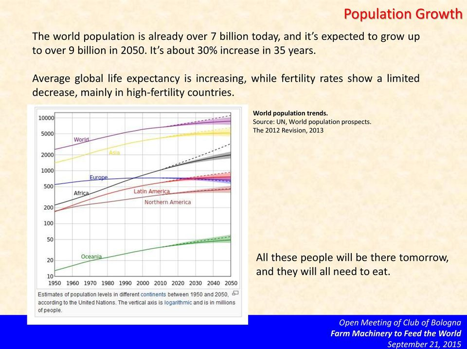 Average global life expectancy is increasing, while fertility rates show a limited decrease, mainly in