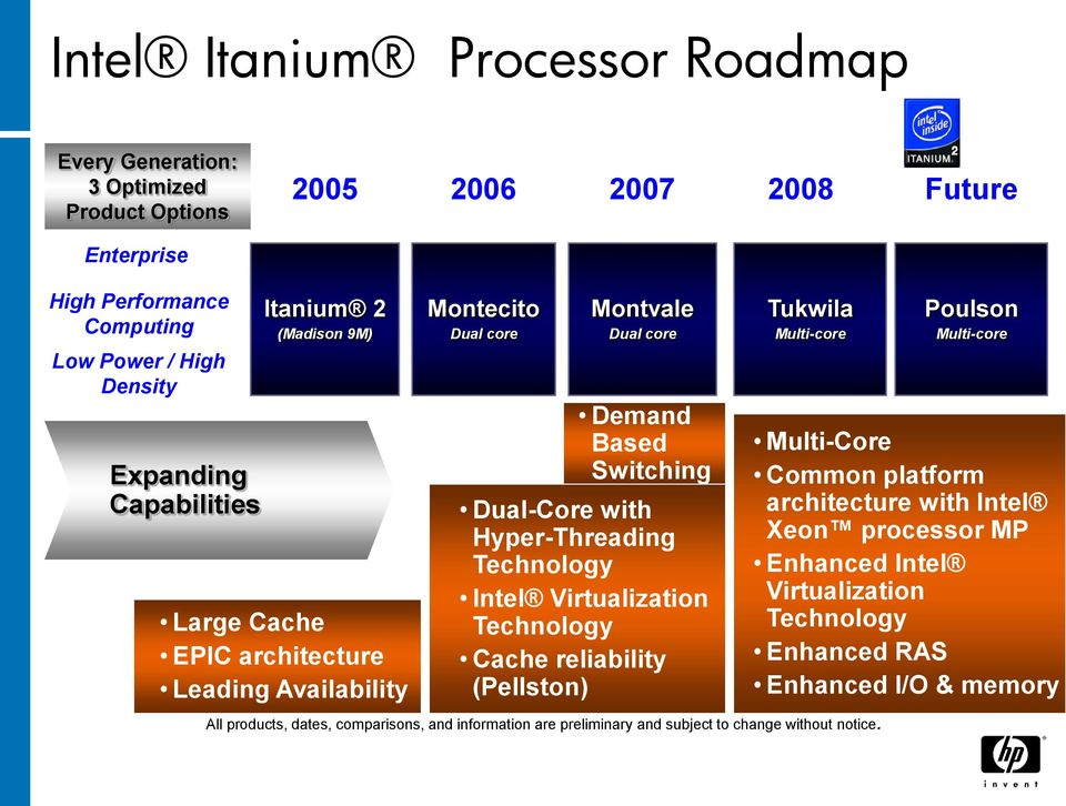 Hyper-Threading Technology Intel Virtualization Technology Cache reliability (Pellston) Tukwila Multi-core All products, dates, comparisons, and information are preliminary and