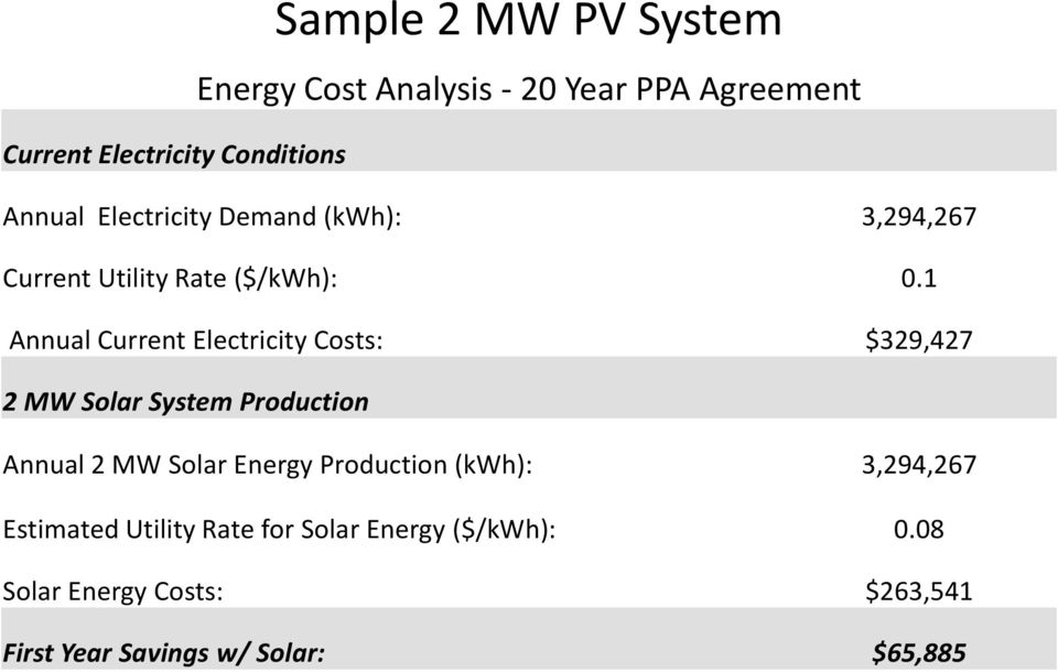 1 Annual Current Electricity Costs: $329,427 2 MW Solar System Production Annual 2 MW Solar Energy