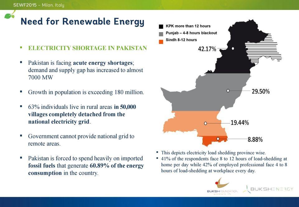 Government cannot provide national grid to remote areas. Pakistan is forced to spend heavily on imported fossil fuels that generate 60.89% of the energy consumption in the country.