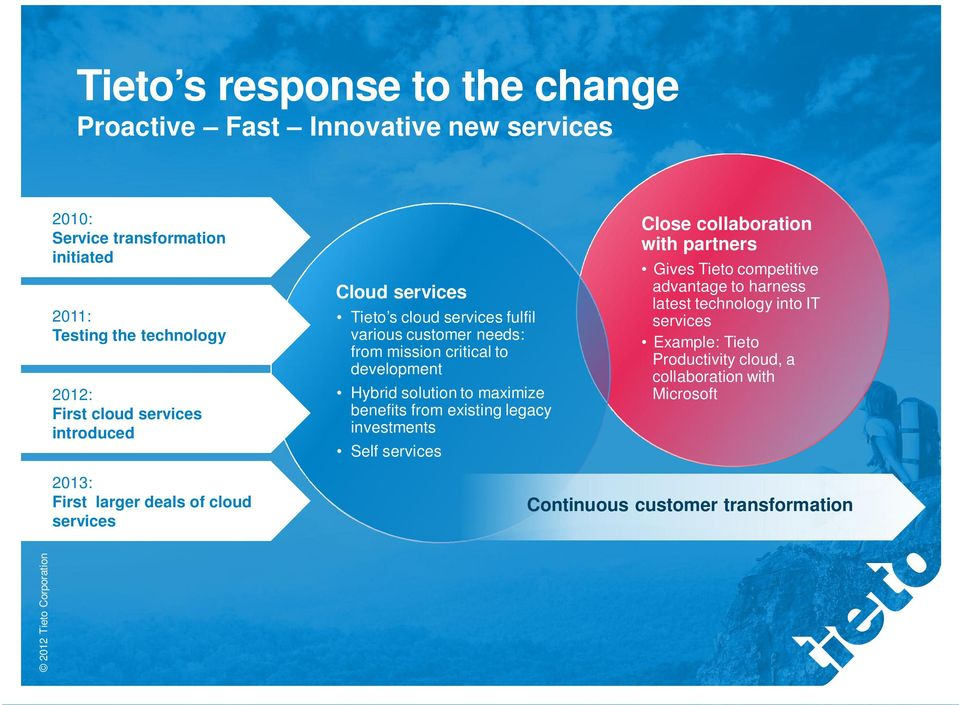 benefits from existing legacy investments Self services Close collaboration with partners Gives Tieto competitive advantage to harness latest technology