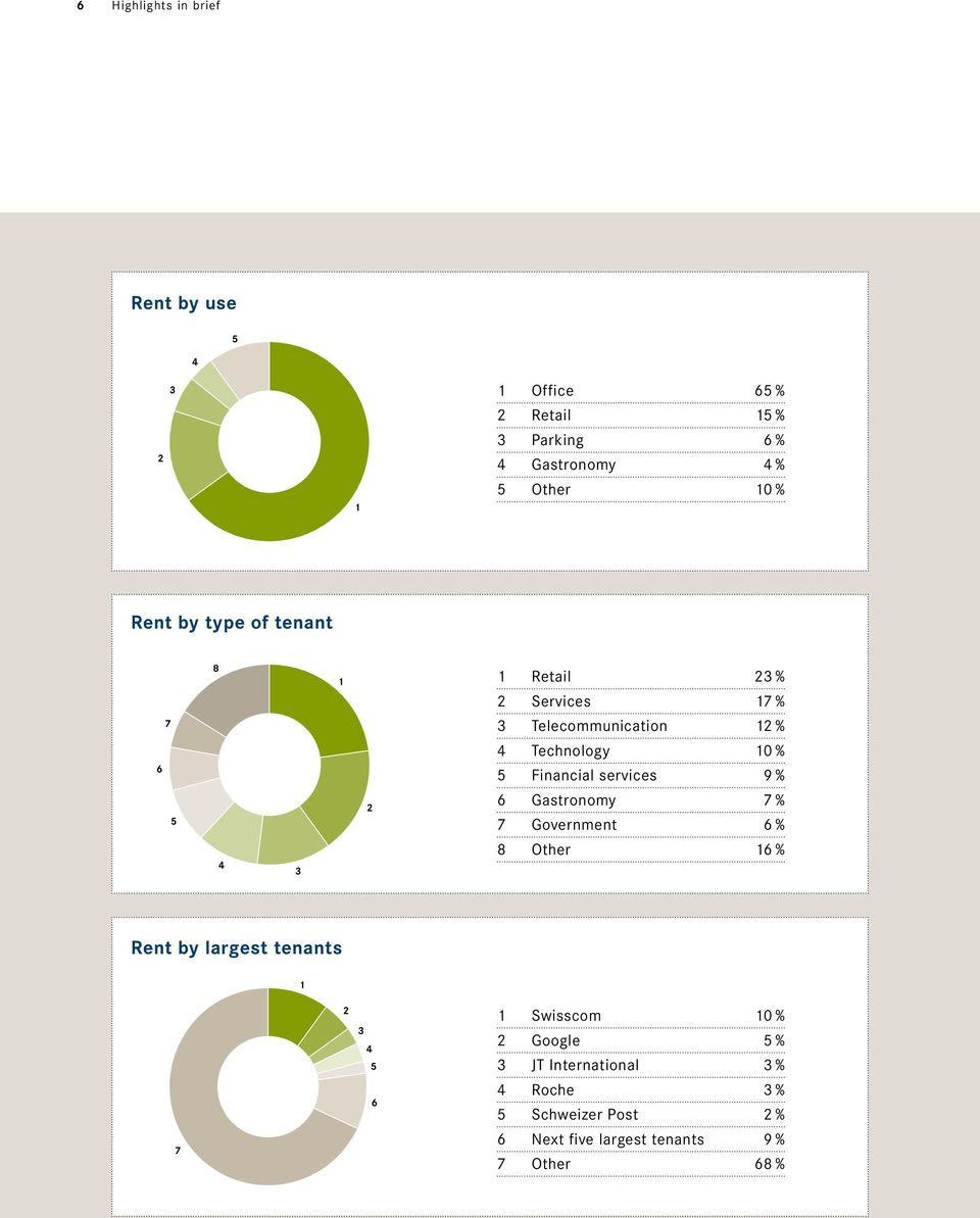 Financial services 9 % 6 Gastronomy 7 % 7 Government 6 % 8 Other 16 % Rent by largest tenants 7 1 2 3 4 5 6 1
