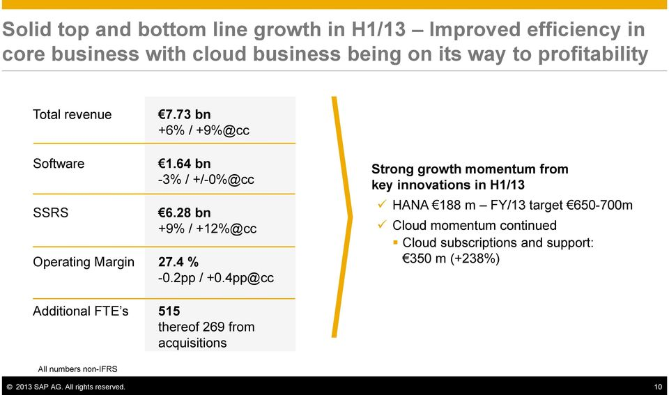 4pp@cc Strong growth momentum from key innovations in H1/13 HANA 188 m FY/13 target 650-700m Cloud momentum continued Cloud