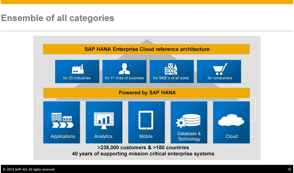 HANA Applications Analytics Mobile Database & Technology >238,000 customers & >180
