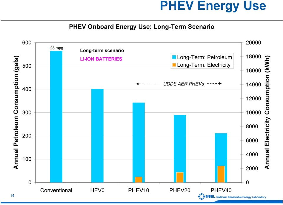 Petroleum Long-Term: Electricity UDDS AER PHEVs 20000 18000 16000 14000 12000 10000 8000