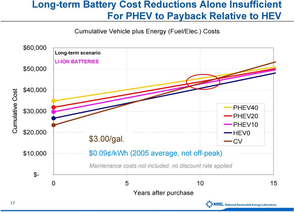 ) Costs $60,000 Long-term scenario $50,000 LI-ION BATTERIES Cumulative Cost $40,000 $30,000 $20,000 $3.
