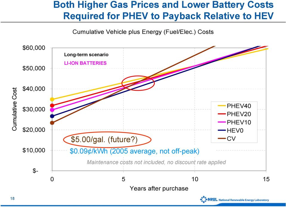 ) Costs $60,000 $50,000 Long-term scenario LI-ION BATTERIES Cumulative Cost 18 $40,000 $30,000 $20,000