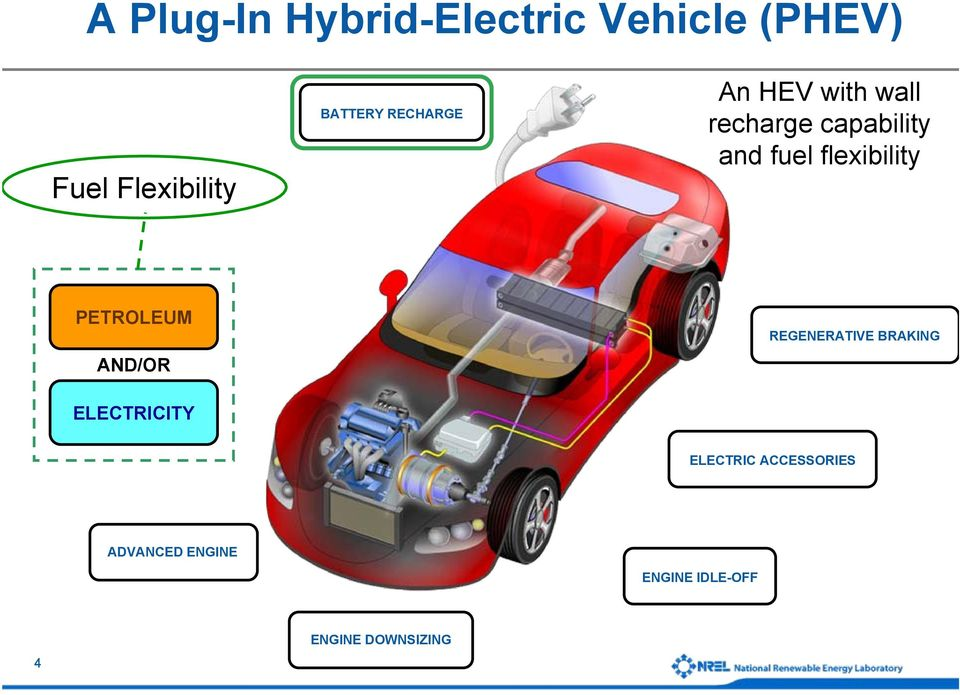 flexibility PETROLEUM AND/OR REGENERATIVE BRAKING ELECTRICITY