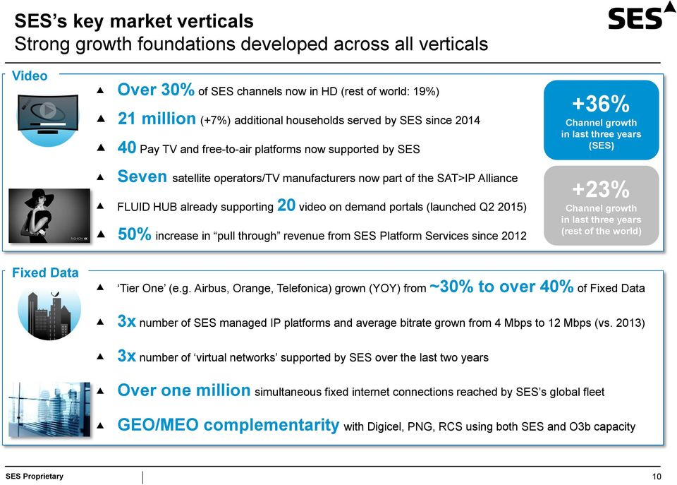 (launched Q2 2015) 50% increase in pull through revenue from SES Platform Services since 2012 +36% Channel growth in last three years (SES) +23% Channel growth in last three years (rest of the world)