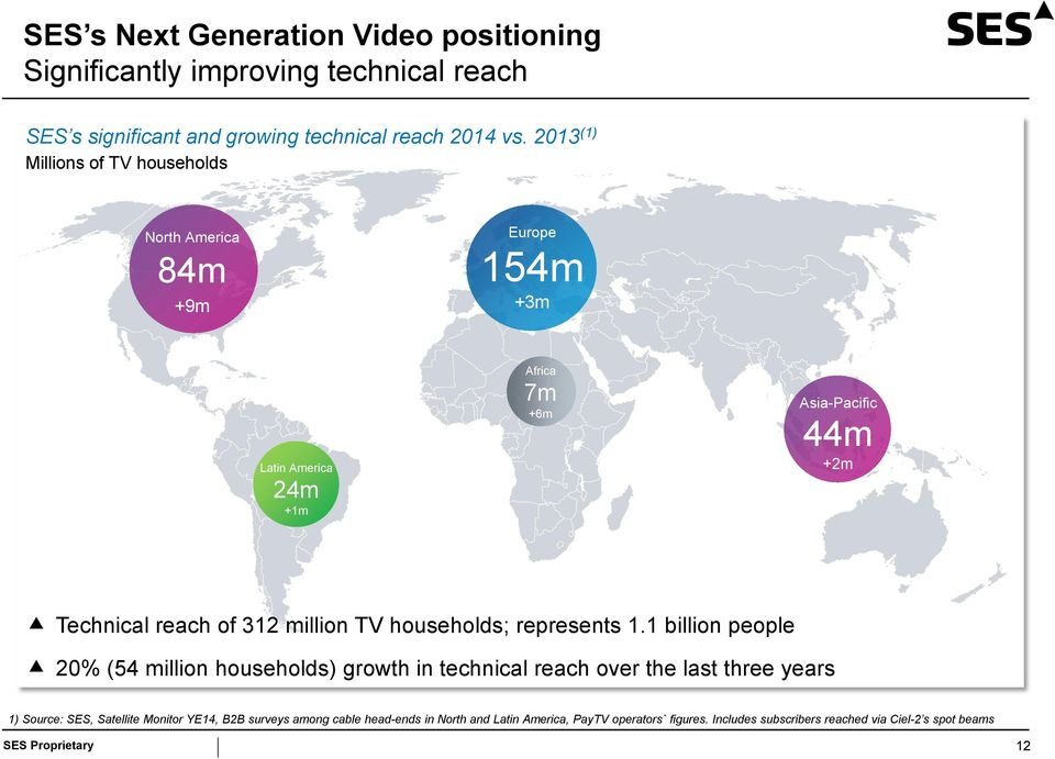 million TV households; represents 1.