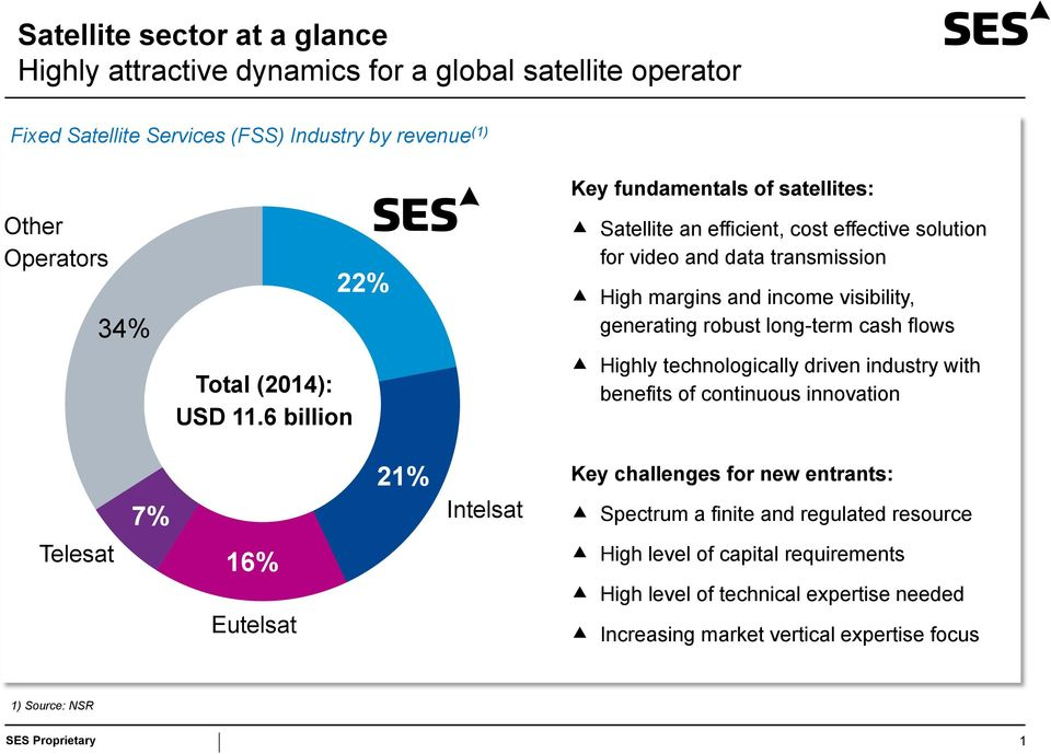 robust long-term cash flows Highly technologically driven industry with benefits of continuous innovation 7% 21% Intelsat Key challenges for new entrants: Spectrum a finite and