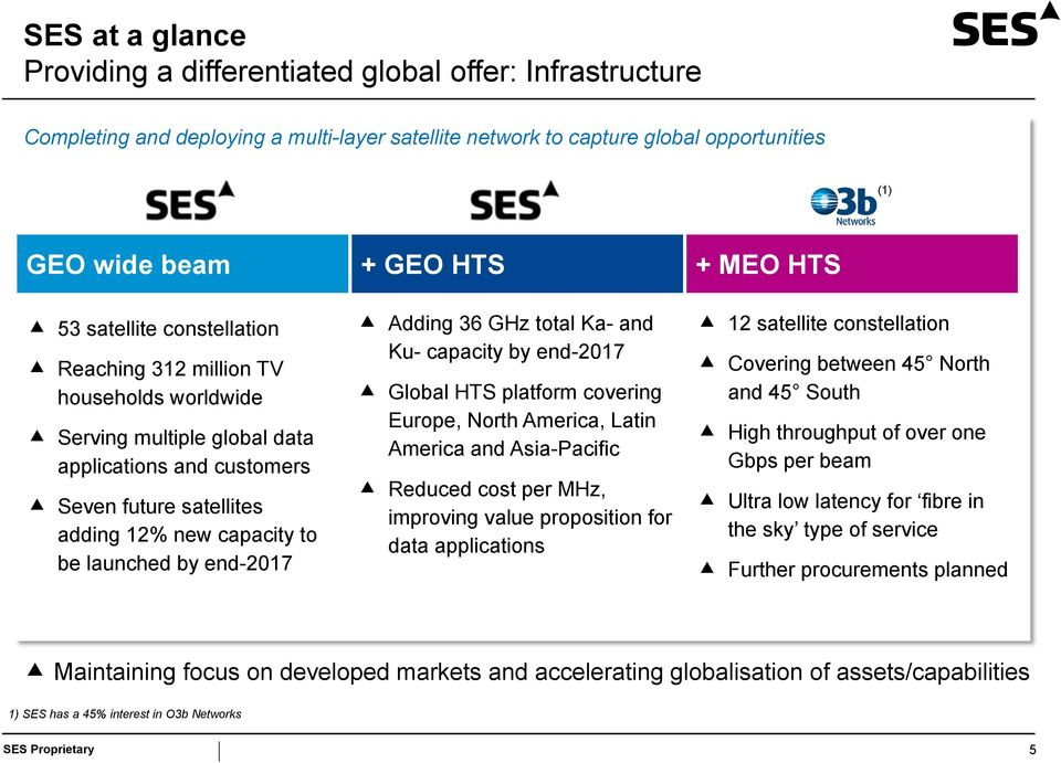 end-2017 Adding 36 GHz total Ka- and Ku- capacity by end-2017 Global HTS platform covering Europe, North America, Latin America and Asia-Pacific Reduced cost per MHz, improving value proposition for