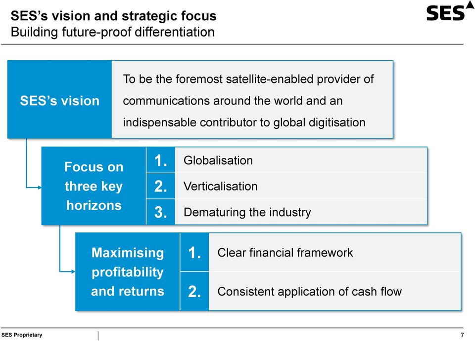 digitisation Focus on three key horizons 1. Globalisation 2. Verticalisation 3.