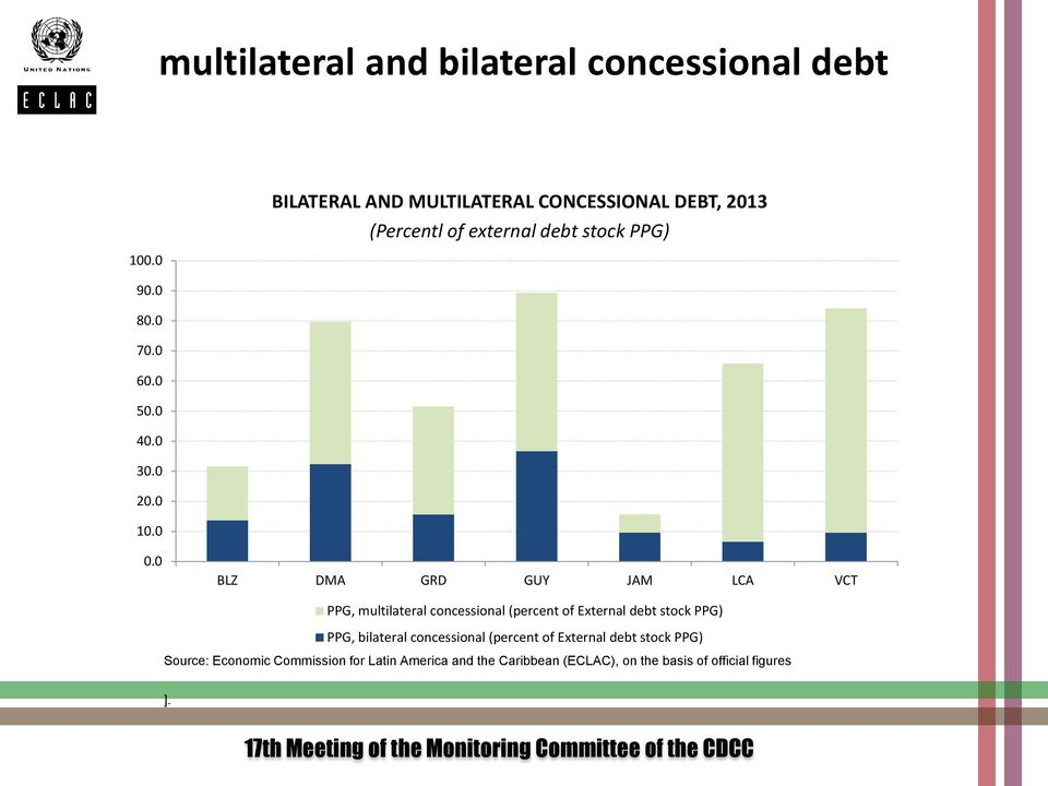 0 BLZ DMA GRD GUY JAM LCA VCT PPG, multilateral concessional (percent of External debt stock PPG) PPG, bilateral