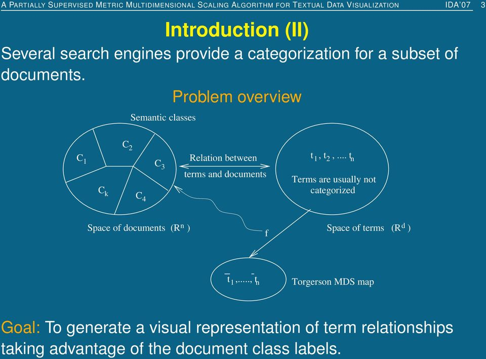 Problem overview Semantic classes C 1 C 2 C 3 C k C 4 Relation between terms and documents t 1, t 2,.