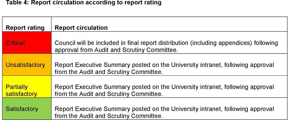 Report Executive Summary posted on the University intranet, following approval from the Audit and Scrutiny Committee.