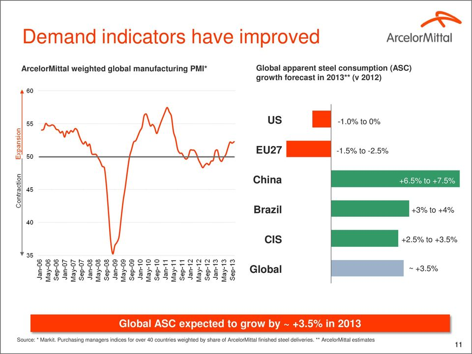 5% Brazil +3% to +4% CIS +2.5% to +3.5% Global ~ +3.5% Global ASC expected to grow by ~ +3.