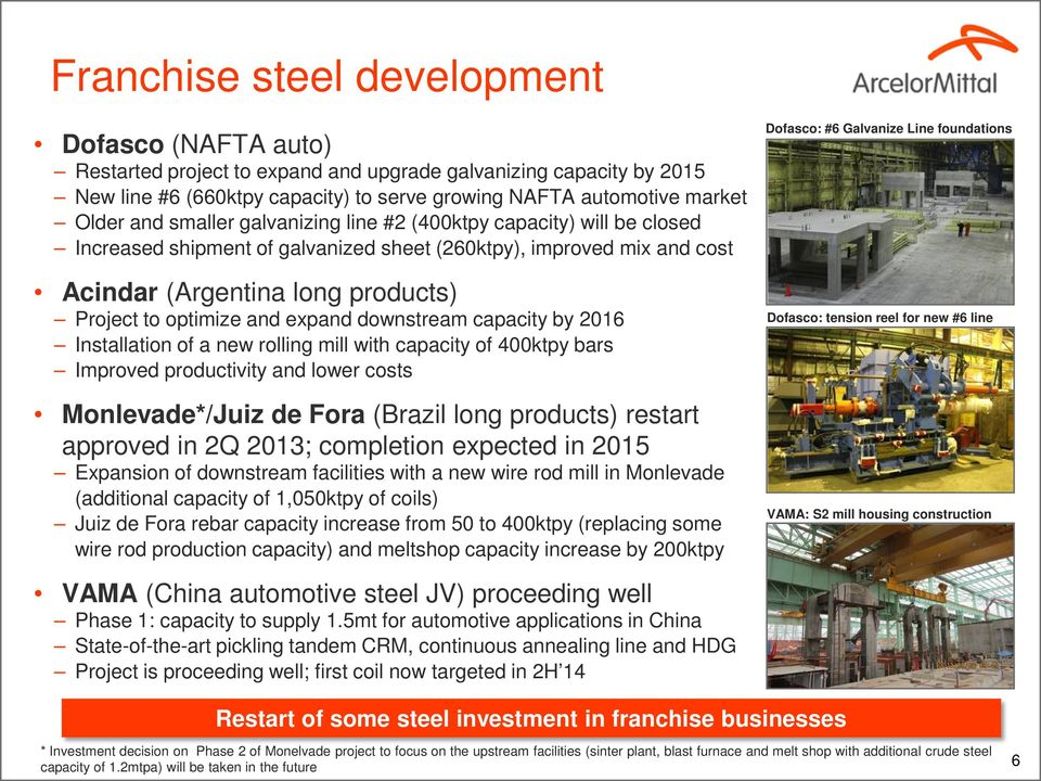 downstream capacity by 216 Installation of a new rolling mill with capacity of 4ktpy bars Improved productivity and lower costs Monlevade*/Juiz de Fora (Brazil long products) restart approved in 2Q